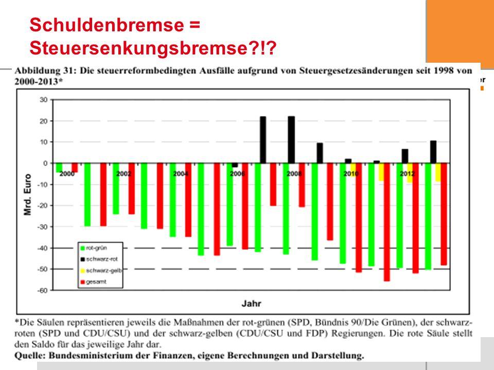 20 Schuldenbremse = Steuersenkungsbremse?!?