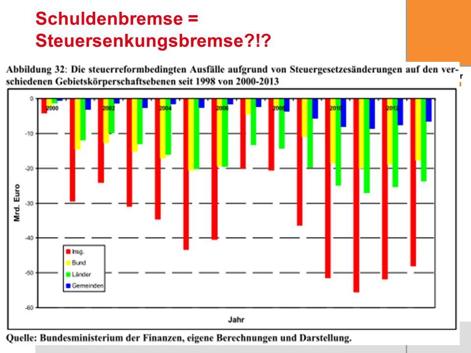 21 Schuldenbremse = Steuersenkungsbremse?!?