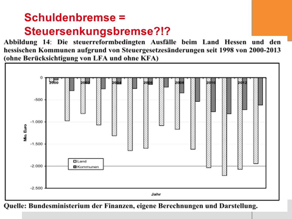 22 Schuldenbremse = Steuersenkungsbremse?!?