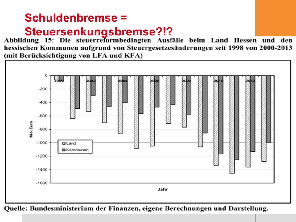 23 Schuldenbremse = Steuersenkungsbremse?!?