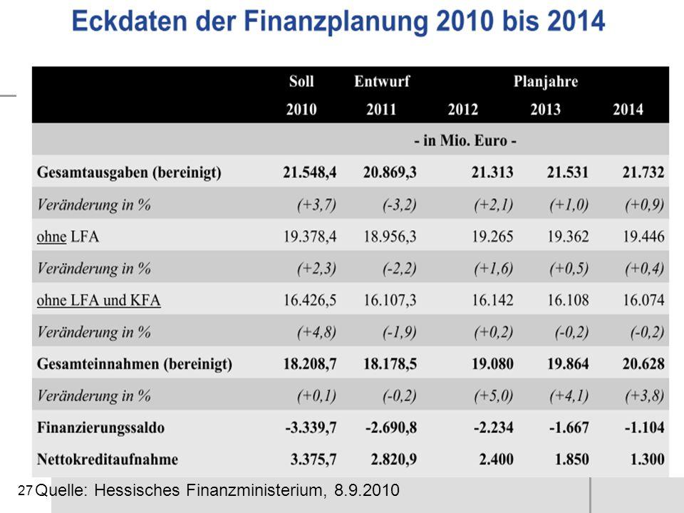 27 IMK-Beispielrechnung Quelle: Hessisches Finanzministerium, 8.9.2010