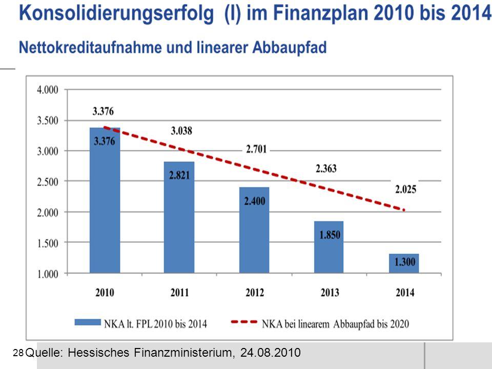 28 Quelle: Hessisches Finanzministerium, 24.08.2010