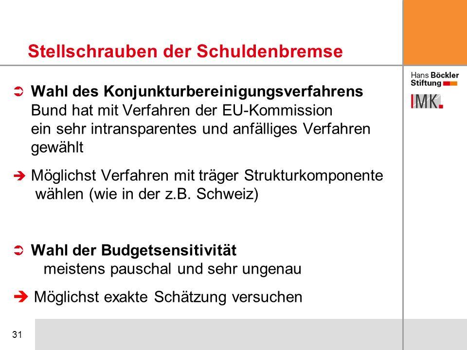 31 Wahl des Konjunkturbereinigungsverfahrens Bund hat mit Verfahren der EU-Kommission ein sehr intransparentes und anfälliges Verfahren gewählt Möglic