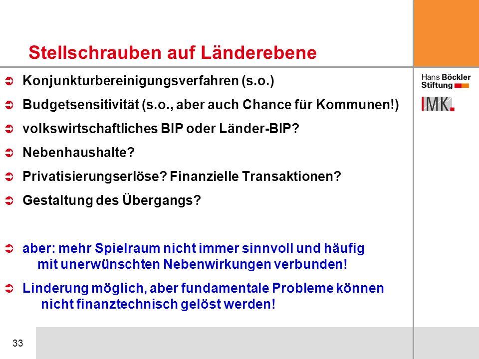 33 Konjunkturbereinigungsverfahren (s.o.) Budgetsensitivität (s.o., aber auch Chance für Kommunen!) volkswirtschaftliches BIP oder Länder-BIP? Nebenha