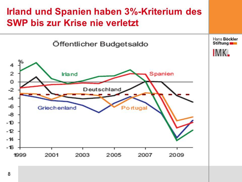 99 Schuldenstand vor der Krise: Musterschüler Spanien und Irland…