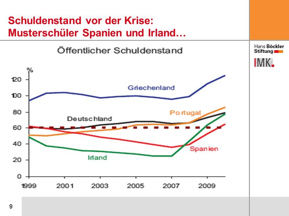 10 Die öffentlichen Defizite in den meisten Krisenländern (und auch bei uns) waren etwas Gutes: Sie haben die Wirtschaften vor dem freien Fall bewahrt und das Finanzsystem und viele Arbeitsplätze gerettet.
