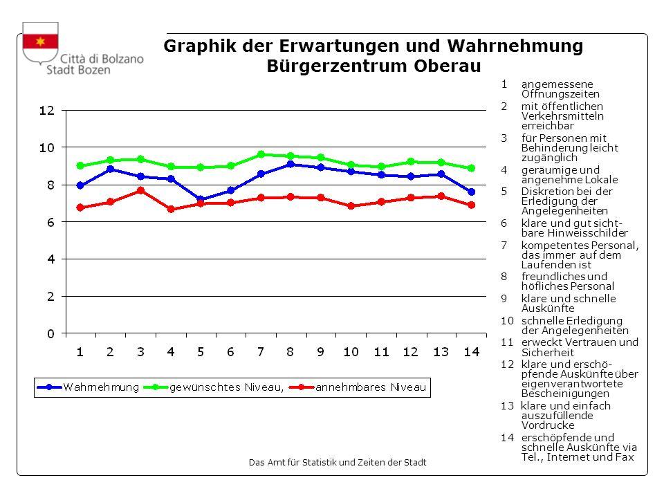 Das Amt für Statistik und Zeiten der Stadt Graphik der Erwartungen und Wahrnehmung Bürgerzentrum Oberau 1 angemessene Öffnungszeiten 2mit öffentlichen