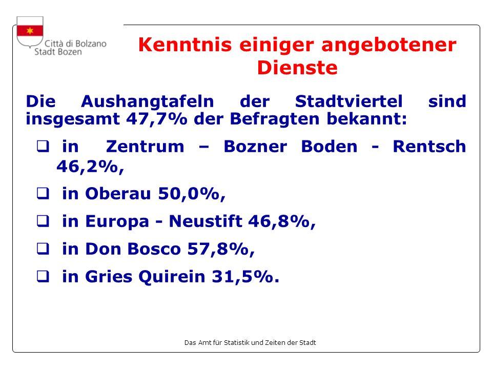 Das Amt für Statistik und Zeiten der Stadt Kenntnis einiger angebotener Dienste Die Aushangtafeln der Stadtviertel sind insgesamt 47,7% der Befragten