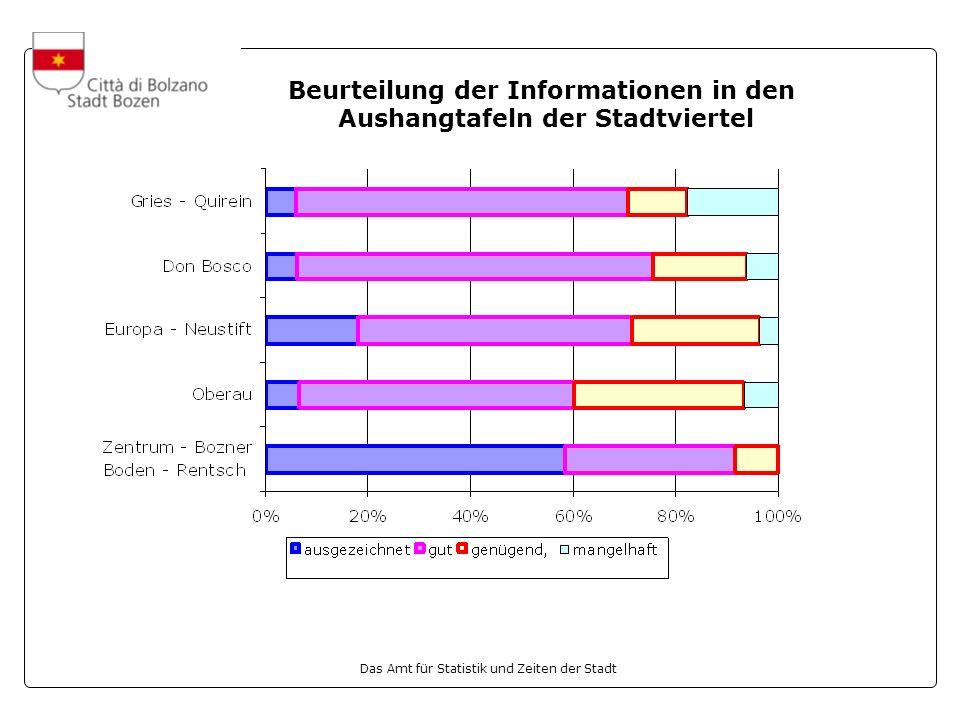 Das Amt für Statistik und Zeiten der Stadt Beurteilung der Informationen in den Aushangtafeln der Stadtviertel