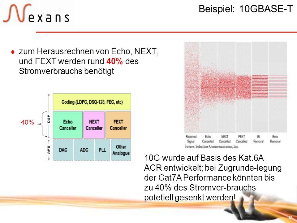 12 Beispiel: 10GBASE-T zum Herausrechnen von Echo, NEXT, und FEXT werden rund 40% des Stromverbrauchs benötigt 10G wurde auf Basis des Kat.6A ACR entw