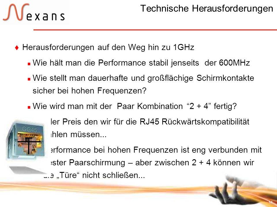 14 Technische Herausforderungen Herausforderungen auf den Weg hin zu 1GHz Wie hält man die Performance stabil jenseits der 600MHz Wie stellt man dauer