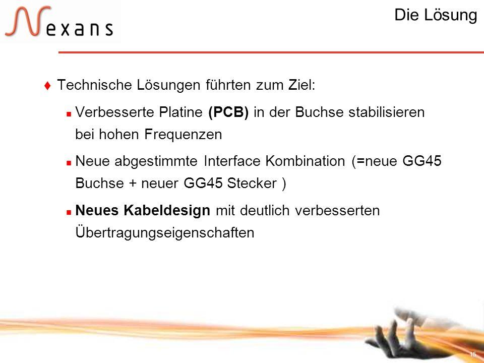 15 Die Lösung Technische Lösungen führten zum Ziel: Verbesserte Platine (PCB) in der Buchse stabilisieren bei hohen Frequenzen Neue abgestimmte Interf