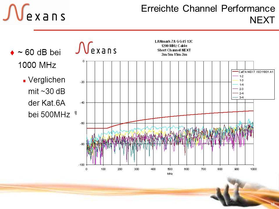 18 Erreichte Channel Performance NEXT ~ 60 dB bei 1000 MHz Verglichen mit ~30 dB der Kat.6A bei 500MHz