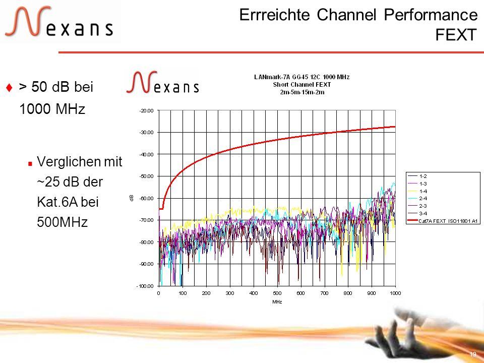 19 Errreichte Channel Performance FEXT > 50 dB bei 1000 MHz Verglichen mit ~25 dB der Kat.6A bei 500MHz