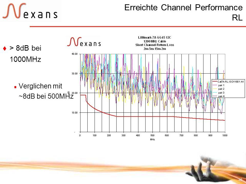 20 Erreichte Channel Performance RL > 8dB bei 1000MHz Verglichen mit ~8dB bei 500MHz