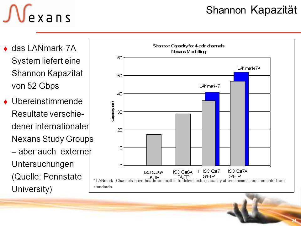 24 Shannon Kapazität das LANmark-7A System liefert eine Shannon Kapazität von 52 Gbps Übereinstimmende Resultate verschie- dener internationaler Nexan