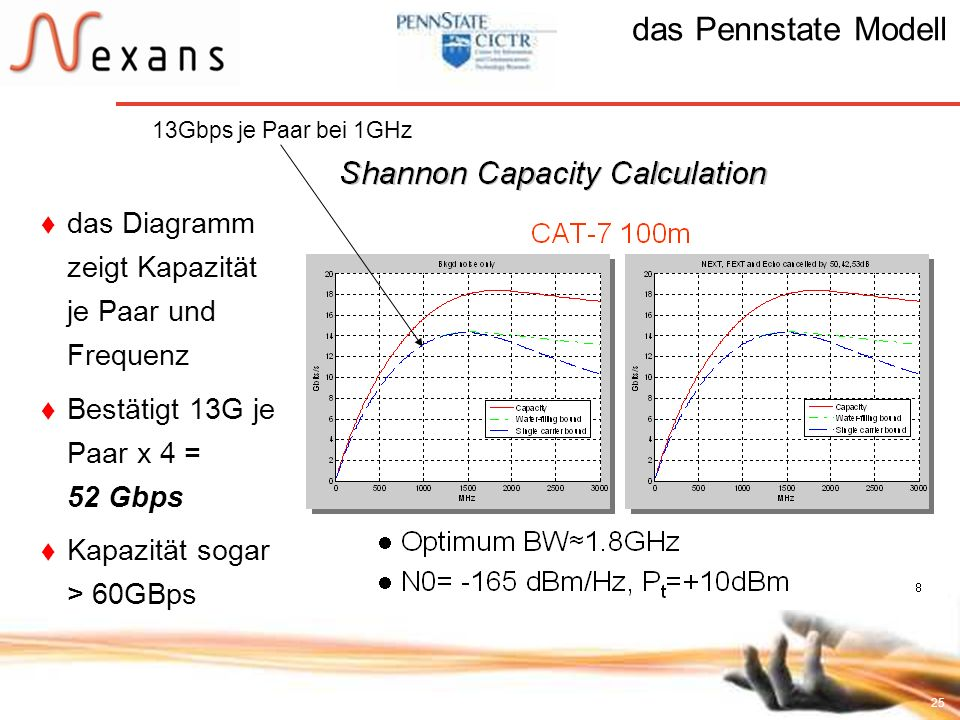 25 das Diagramm zeigt Kapazität je Paar und Frequenz Bestätigt 13G je Paar x 4 = 52 Gbps Kapazität sogar > 60GBps das Pennstate Modell 13Gbps je Paar