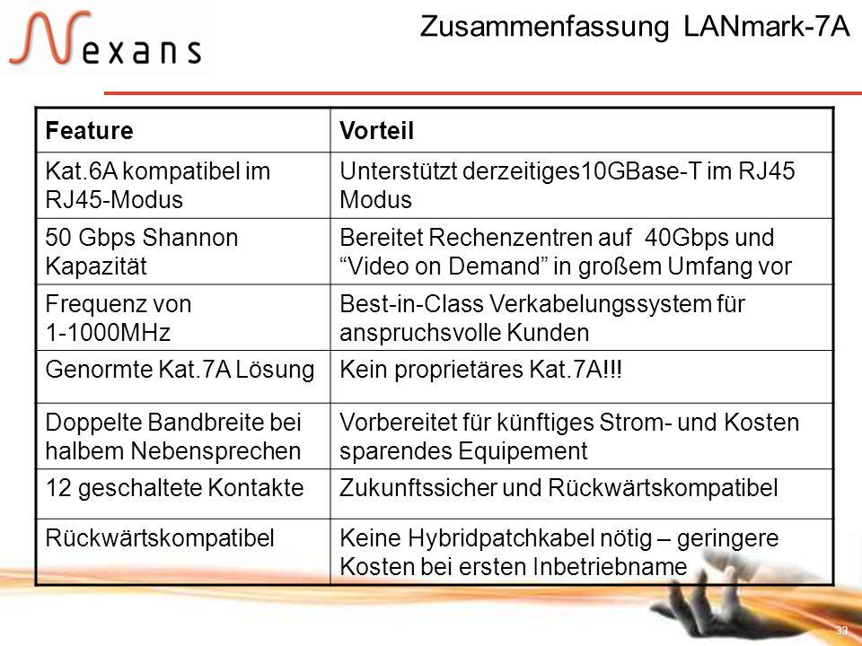 33 Zusammenfassung LANmark-7A FeatureVorteil Kat.6A kompatibel im RJ45-Modus Unterstützt derzeitiges10GBase-T im RJ45 Modus 50 Gbps Shannon Kapazität