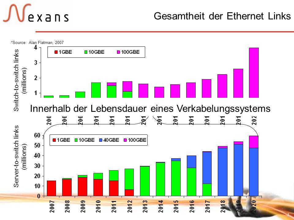 7 Gesamtheit der Ethernet Links Server-to-switch links (millions) Switch-to-switch links (millions) *Source: Alan Flatman, 2007 Innerhalb der Lebensda