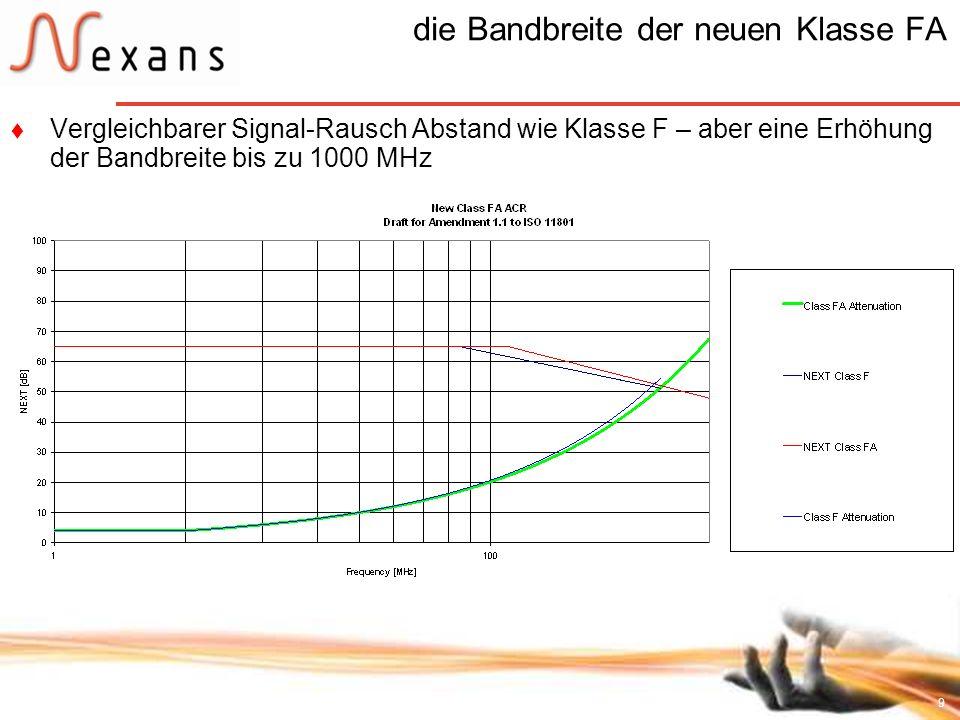 9 die Bandbreite der neuen Klasse FA Vergleichbarer Signal-Rausch Abstand wie Klasse F – aber eine Erhöhung der Bandbreite bis zu 1000 MHz