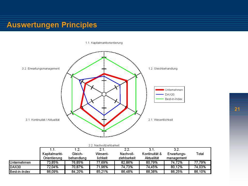 21 Auswertungen Principles