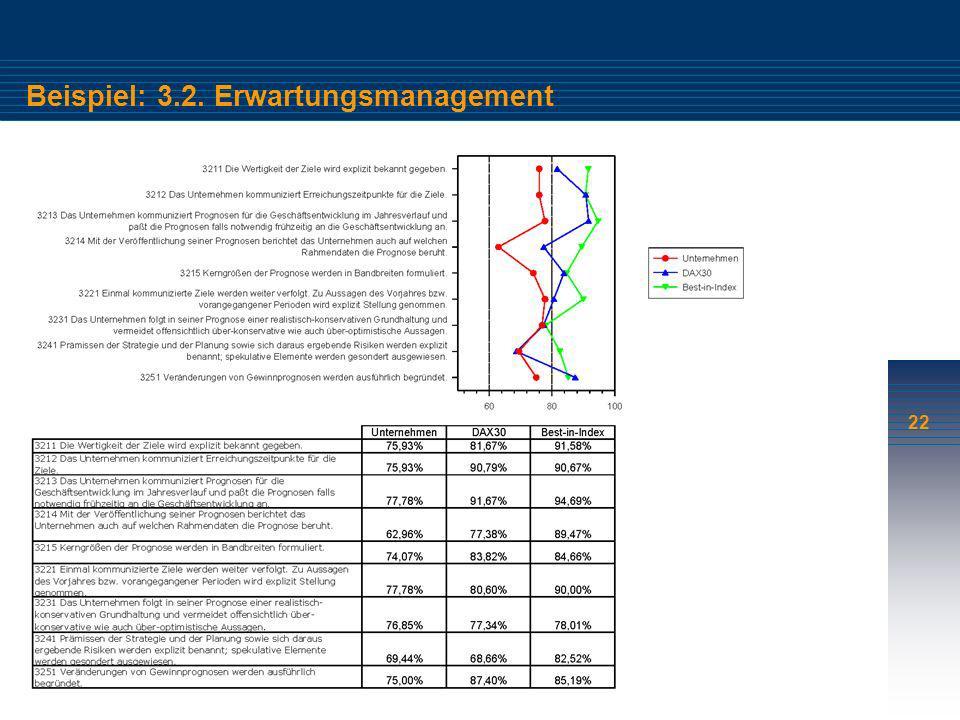 22 Beispiel: 3.2. Erwartungsmanagement