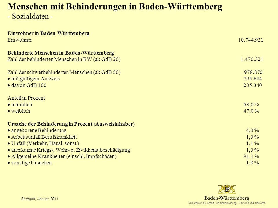 Ministerium für Arbeit und Sozialordnung, Familien und Senioren Menschen mit Behinderungen in Baden-Württemberg - Sozialdaten - Einwohner in Baden-Württemberg Einwohner 10.744.921 Behinderte Menschen in Baden-Württemberg Zahl der behinderten Menschen in BW (ab GdB 20) 1.470.321 Zahl der schwerbehinderten Menschen (ab GdB 50) 978.870 mit gültigem Ausweis 795.684 davon GdB 100 205.340 Anteil in Prozent männlich 53,0 % weiblich 47,0 % Ursache der Behinderung in Prozent (Ausweisinhaber) angeborene Behinderung 4,0 % Arbeitsunfall Berufskrankheit 1,0 % Unfall (Verkehr, Häusl.