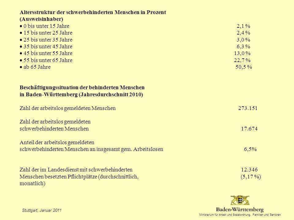 Ministerium für Arbeit und Sozialordnung, Familien und Senioren Altersstruktur der schwerbehinderten Menschen in Prozent (Ausweisinhaber) 0 bis unter 15 Jahre 2,1 % 15 bis unter 25 Jahre 2,4 % 25 bis unter 35 Jahre 3,0 % 35 bis unter 45 Jahre 6,3 % 45 bis unter 55 Jahre 13,0 % 55 bis unter 65 Jahre 22,7 % ab 65 Jahre 50,5 % Beschäftigungssituation der behinderten Menschen in Baden-Württemberg (Jahresdurchschnitt 2010) Zahl der arbeitslos gemeldeten Menschen 273.151 Zahl der arbeitslos gemeldeten schwerbehinderten Menschen 17.674 Anteil der arbeitslos gemeldeten schwerbehinderten Menschen an insgesamt gem.