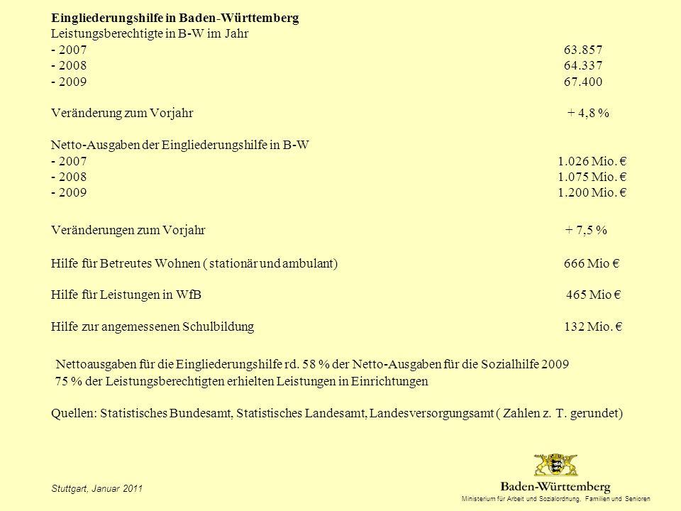 Ministerium für Arbeit und Sozialordnung, Familien und Senioren Eingliederungshilfe in Baden-Württemberg Leistungsberechtigte in B-W im Jahr - 2007 63.857 - 2008 64.337 - 2009 67.400 Veränderung zum Vorjahr + 4,8 % Netto-Ausgaben der Eingliederungshilfe in B-W - 2007 1.026 Mio.