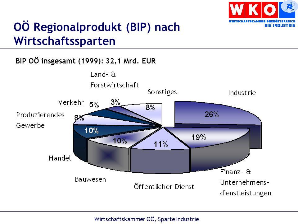 Wirtschaftskammer OÖ, Sparte Industrie Anzahl der Beschäftigten in der OÖ gewerblichen Wirtschaft *Die Beschäftigten sind geschätzt, da es keine offizielle Statistik gibt.