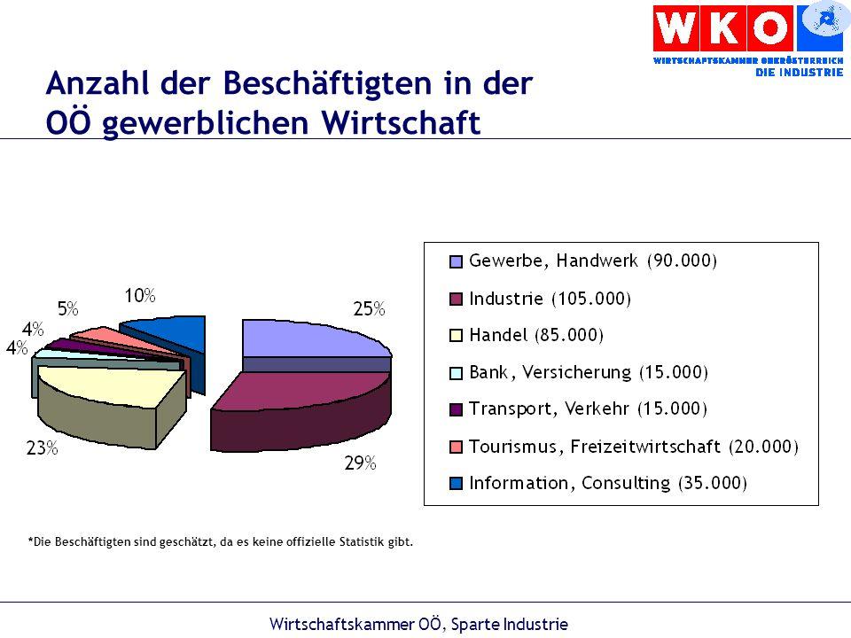 Wirtschaftskammer OÖ, Sparte Industrie Bildungsstruktur in Oberösterreich Volkszählung 2001 Personen ab dem 15.