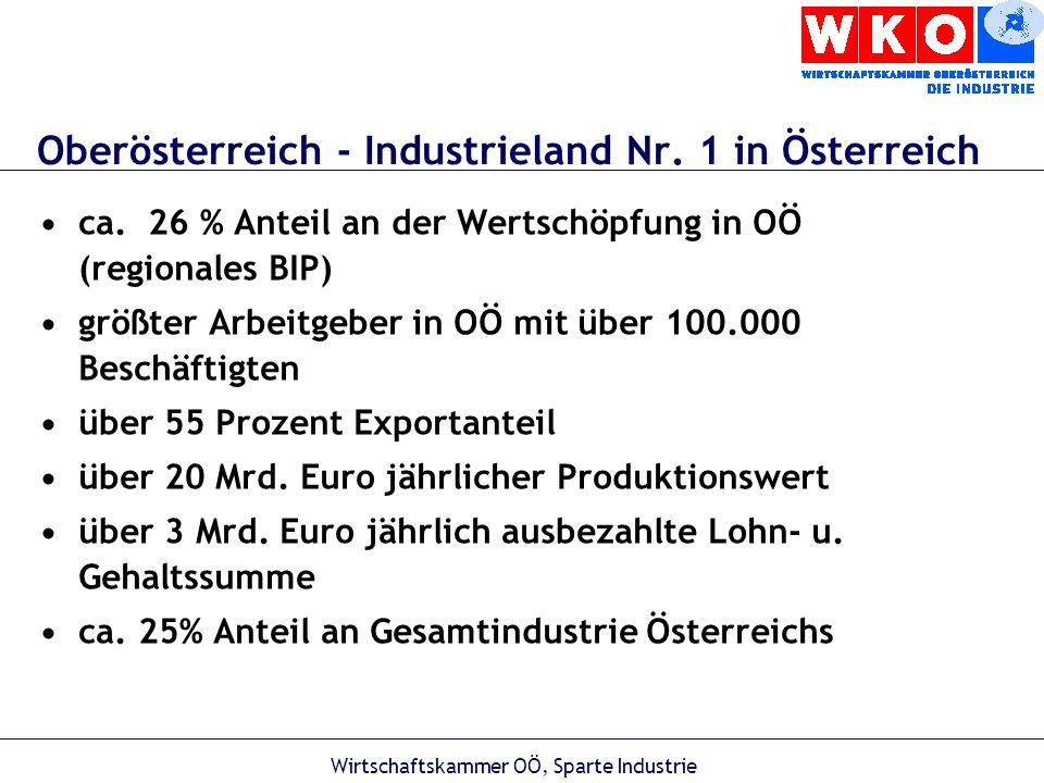 Wirtschaftskammer OÖ, Sparte Industrie Wohlstand ÖEU 15Rang in EU BIP/Einwohner* Arbeitslose* 26 600 3,8% 24 000 7,8% 4343 Sozialer Zusammenhalt** 8 + 0 - 19 Faktoren3 Umwelt**3 + 1 - 9 Faktoren1 Forschung und Innovation** 1 + 5 - 13 Faktoren11 ** Synthesebericht der EU 2003 (+ = Stärken; - = Schwächen) * EuroStat 2003