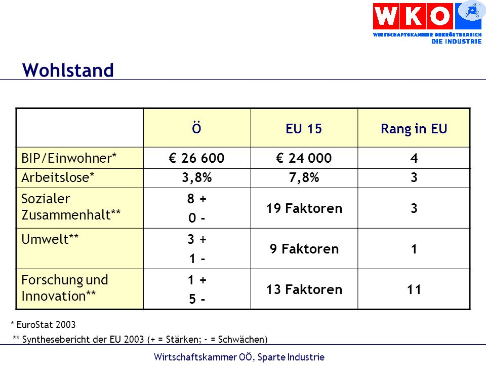 Wirtschaftskammer OÖ, Sparte Industrie Oberösterreichische Studenten studieren derzeit folgende Studien: