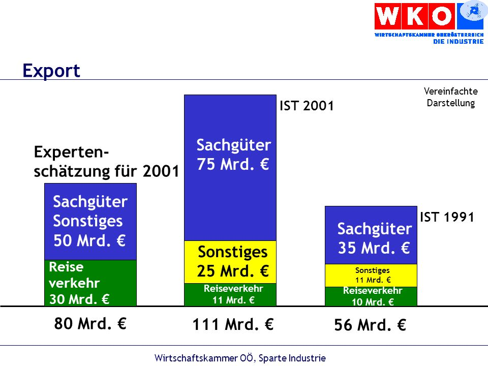 Wirtschaftskammer OÖ, Sparte Industrie Sachgüter von mehr als 75 Mrd.