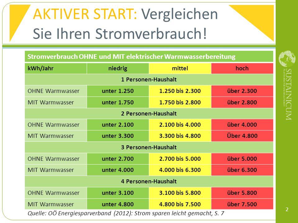 AKTIVER START: Vergleichen Sie Ihren Stromverbrauch! 2 Stromverbrauch OHNE und MIT elektrischer Warmwasserbereitung kWh/Jahrniedrigmittelhoch 1 Person