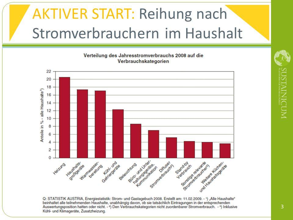 E3_Energie: Go for Green MICROTRAINING NACHHALTIG HANDELN