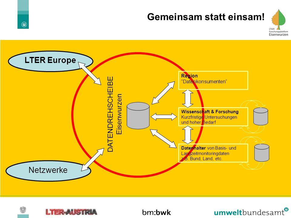 Gemeinsam statt einsam! LTER Europe Datenhalter von Basis- und Langzeitmonitoringdaten z.B. Bund, Land, etc. Wissenschaft & Forschung Kurzfristige Unt