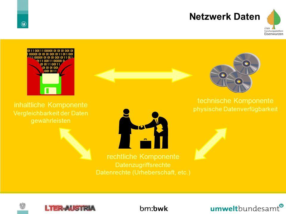 Netzwerk Daten rechtliche Komponente Datenzugriffsrechte Datenrechte (Urheberschaft, etc.) inhaltliche Komponente Vergleichbarkeit der Daten gewährlei