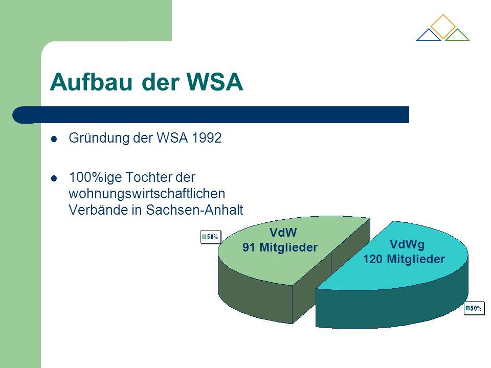 Wesentliche Arbeitsbereiche der WSA Versicherungswirtschaft Finanzwirtschaft Unternehmensberatung