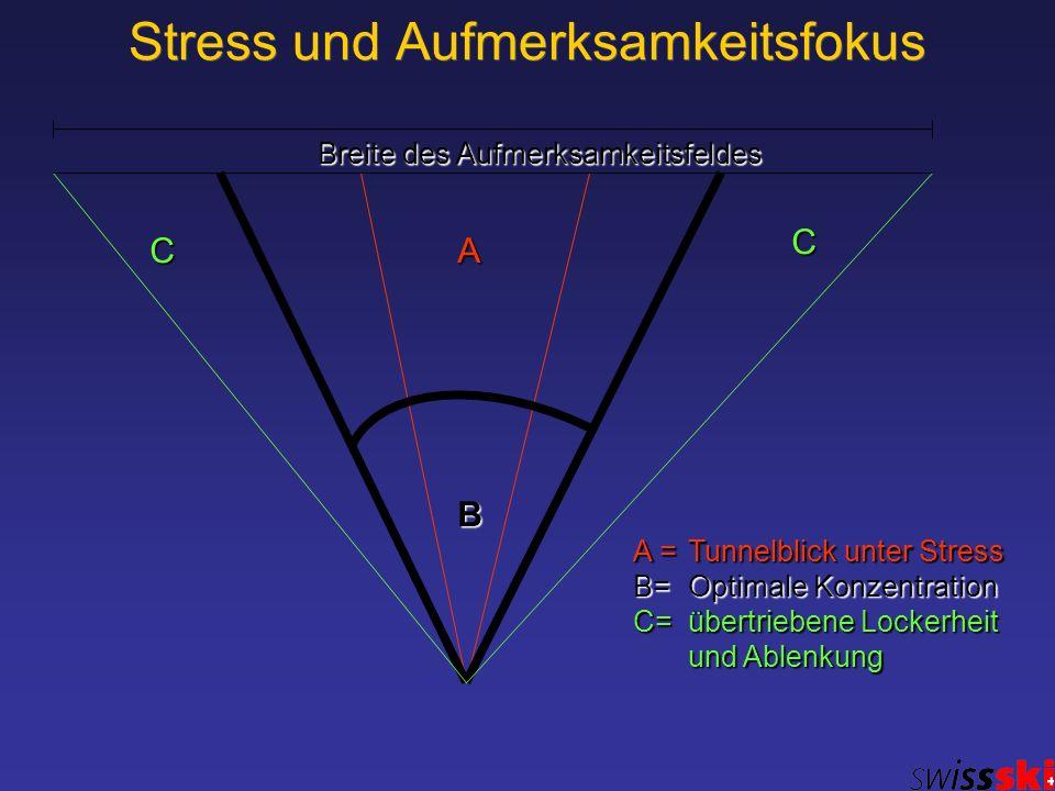 Stress und Aufmerksamkeitsfokus AC C B A = Tunnelblick unter Stress B= Optimale Konzentration C= übertriebene Lockerheit und Ablenkung Breite des Aufm