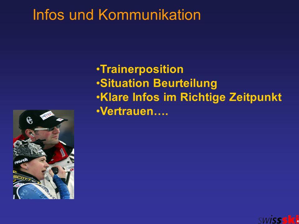 Trainerposition Situation Beurteilung Klare Infos im Richtige Zeitpunkt Vertrauen…. Infos und Kommunikation