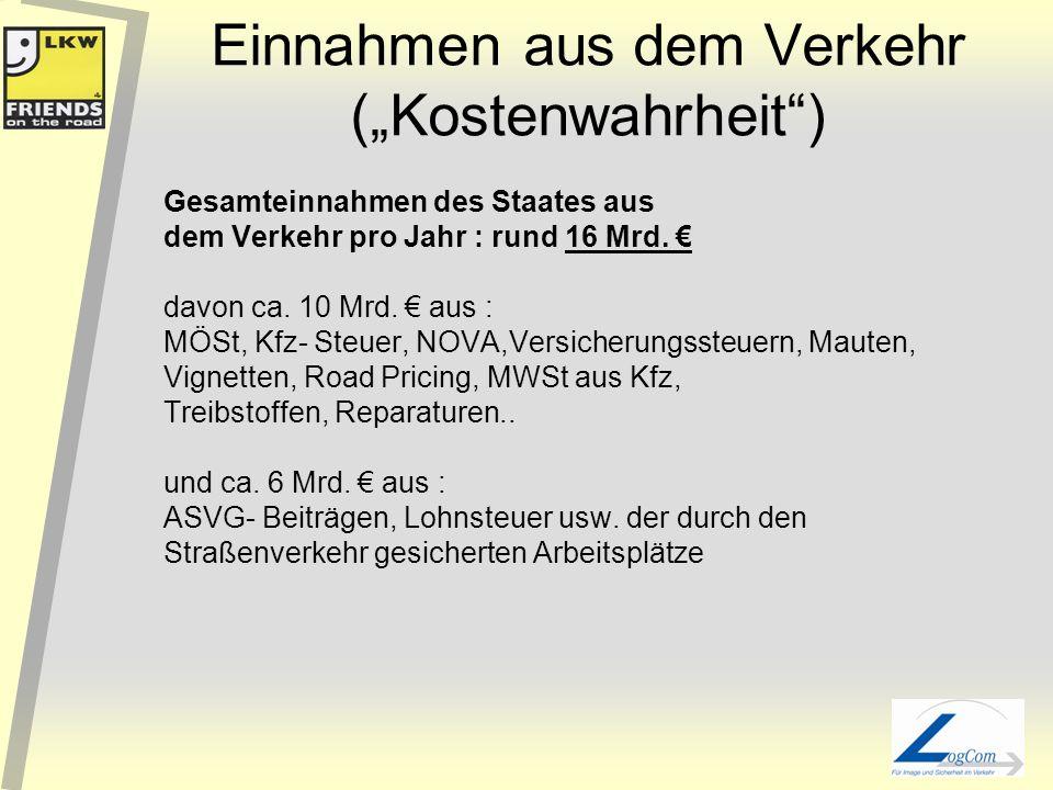 LKW und Bahn ? Derzeitige Verteilung des Güterverkehrs auf Verkehrsträger : 75 % LKW (85 % innerhalb 100 km Entfernung) 20 % Bahn (primär längere Stre