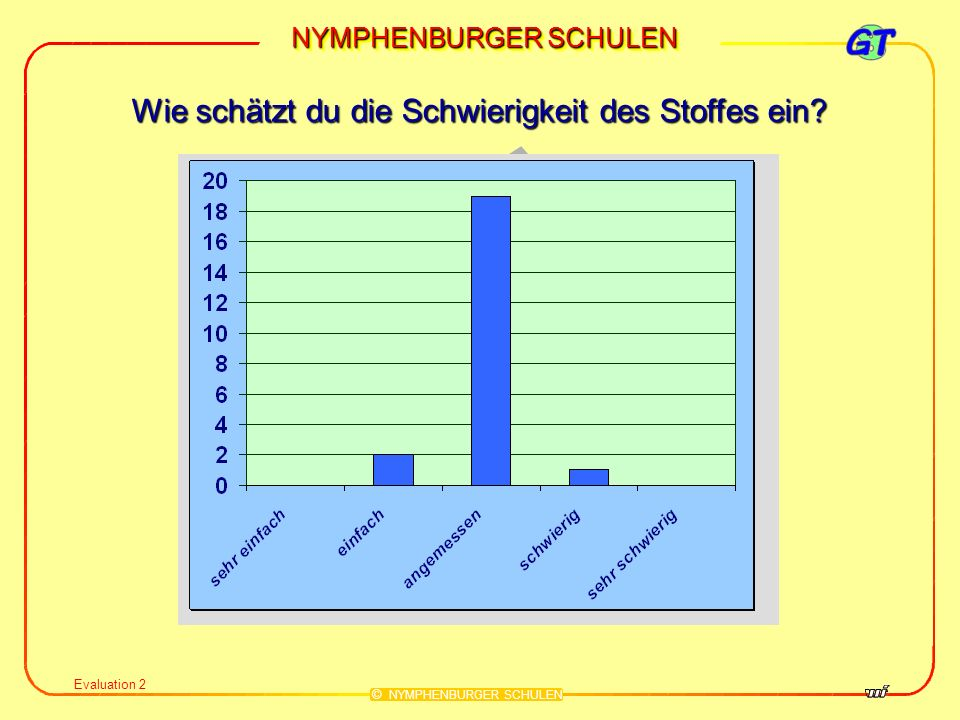 NYMPHENBURGER SCHULEN © NYMPHENBURGER SCHULEN Evaluation 3 Wie kommst du mit dem Arbeitstempo zurecht?