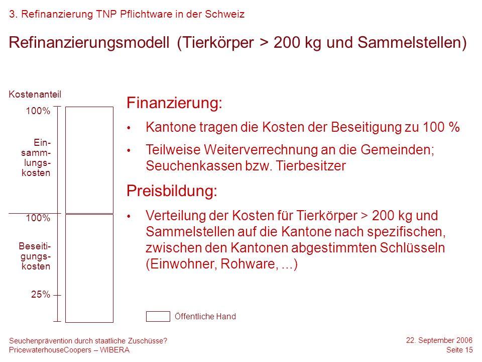 PricewaterhouseCoopers – WIBERA 22. September 2006 Seite 15 Seuchenprävention durch staatliche Zuschüsse? Refinanzierungsmodell (Tierkörper > 200 kg u