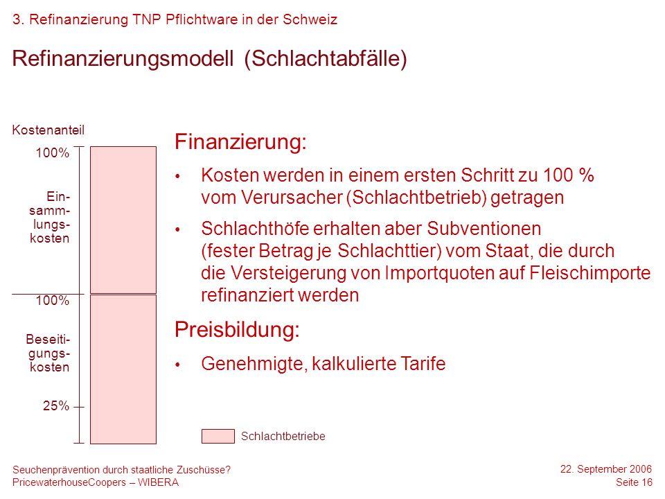 PricewaterhouseCoopers – WIBERA 22. September 2006 Seite 16 Seuchenprävention durch staatliche Zuschüsse? Refinanzierungsmodell (Schlachtabfälle) Fina