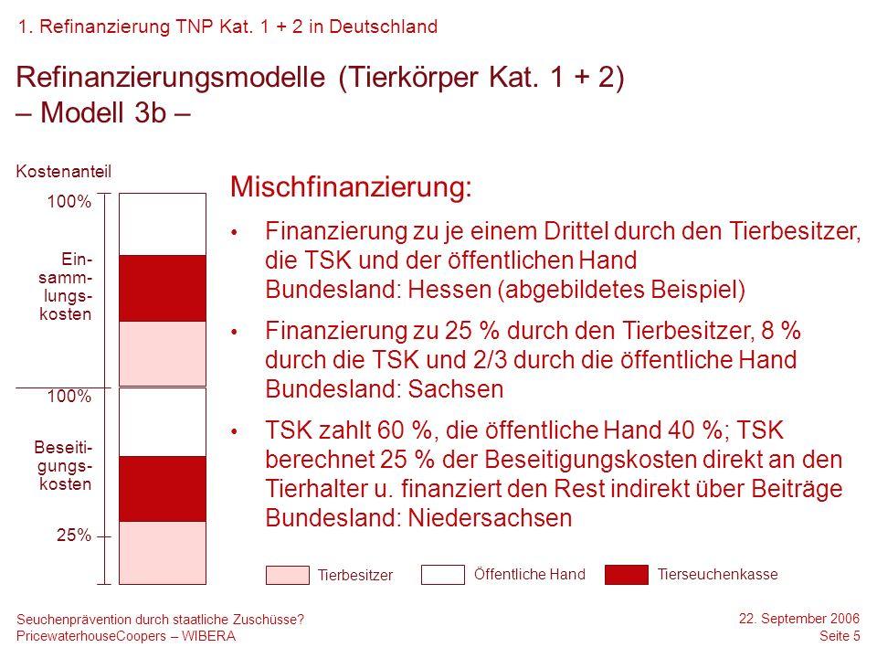 PricewaterhouseCoopers – WIBERA 22. September 2006 Seite 5 Seuchenprävention durch staatliche Zuschüsse? Refinanzierungsmodelle (Tierkörper Kat. 1 + 2