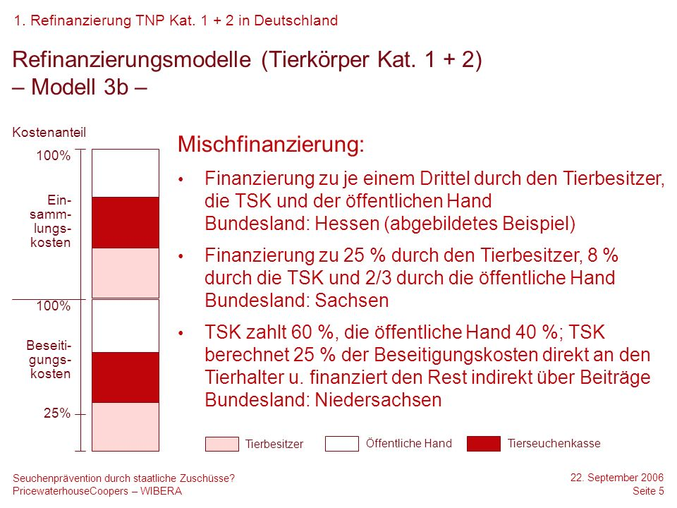 PricewaterhouseCoopers – WIBERA 22.