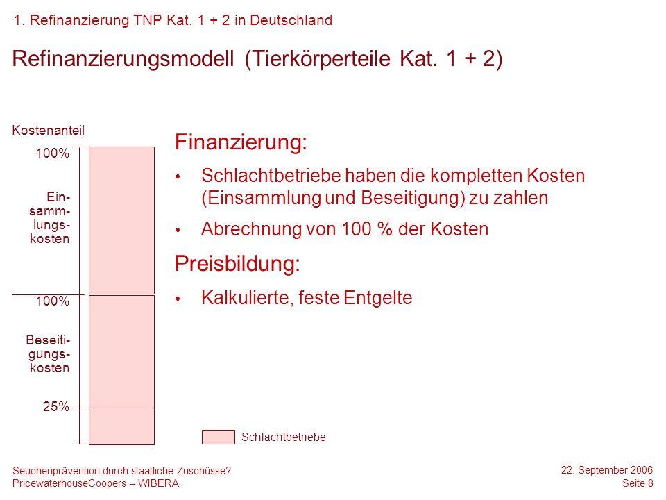 Refinanzierung TNP Kat.