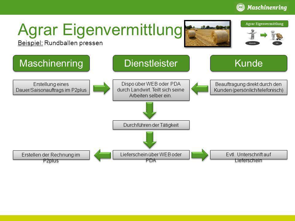 Agrar Eigenvermittlung Beispiel: Rundballen pressen Maschinenring Dienstleister Kunde Erstellung eines Dauer/Saisonauftrags im P2plus Beauftragung dir