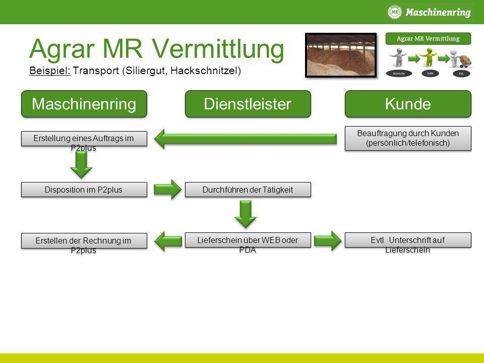 Agrar MR Vermittlung Beispiel: Transport (Siliergut, Hackschnitzel) Maschinenring Dienstleister Kunde Erstellung eines Auftrags im P2plus Durchführen